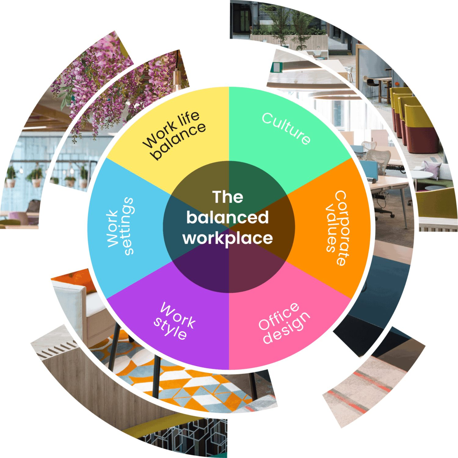 work life balance in office design chart