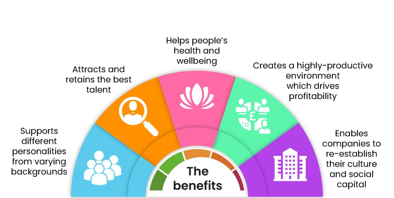Benefits of balanced workplace chart