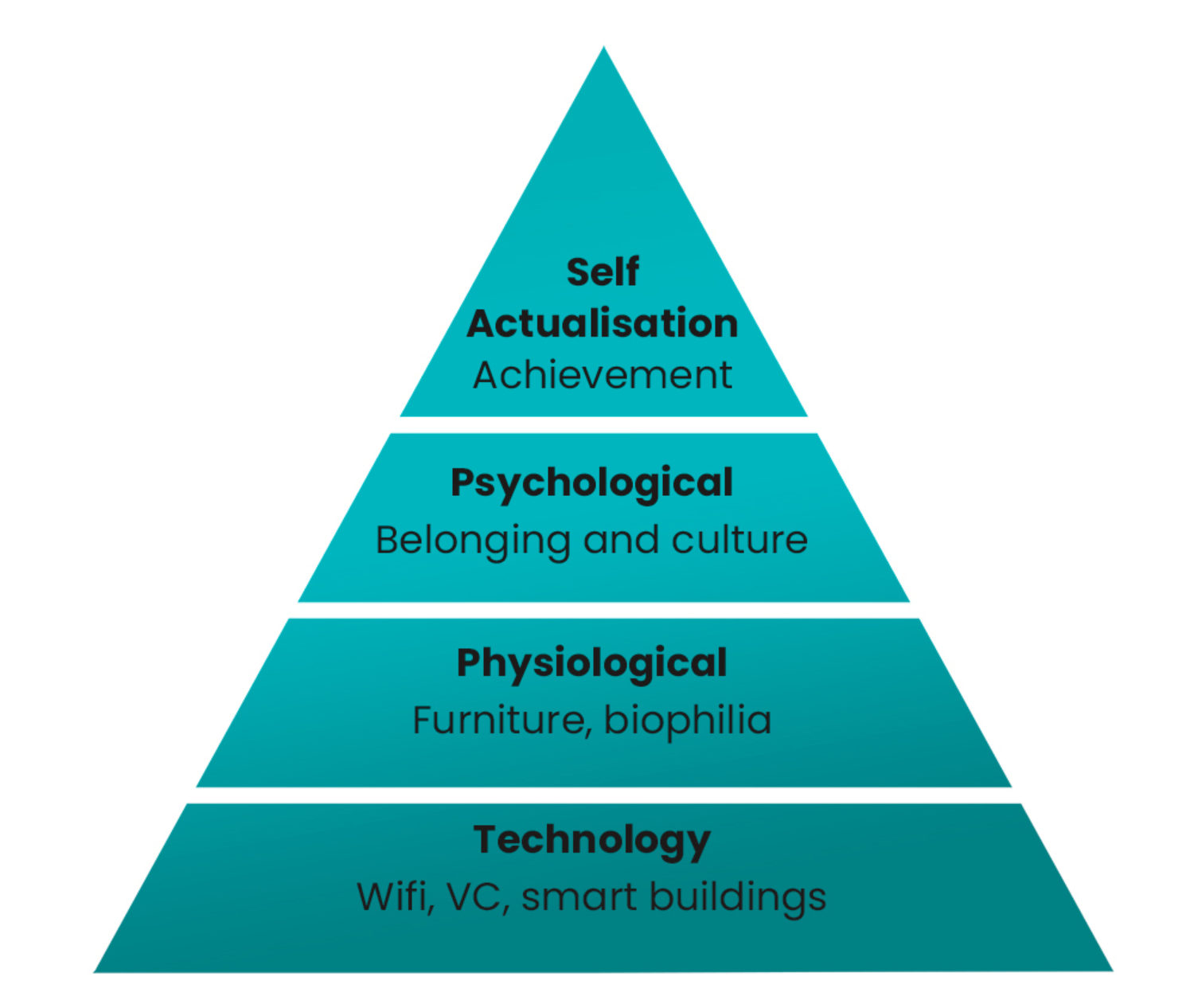 Maslow hierachy of needs in office design