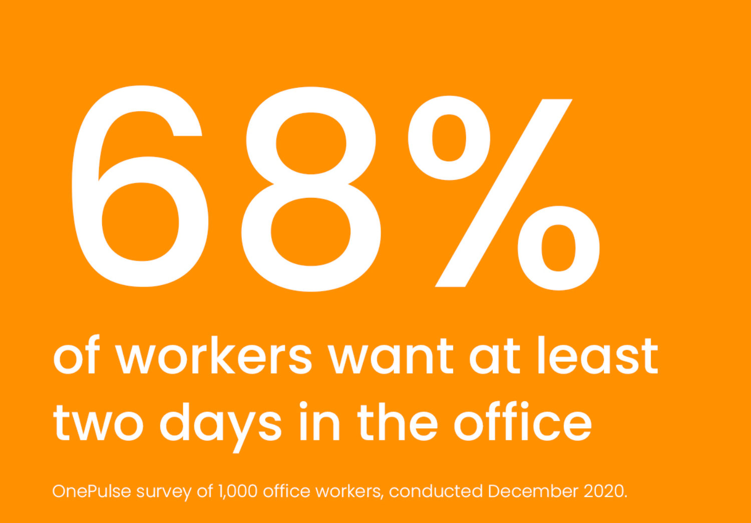 68% of workers want two days in office