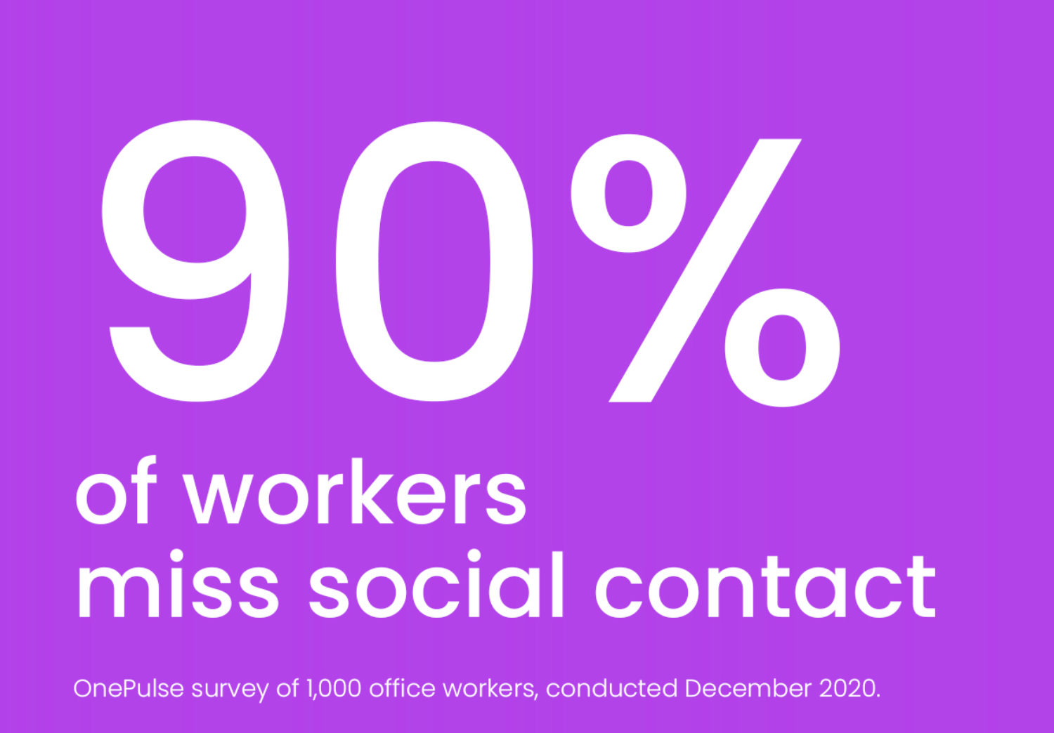 90% of workers miss social contact